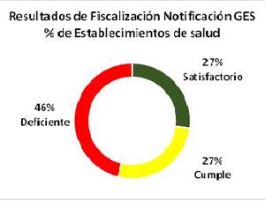 salud_fiscalizacion_ges